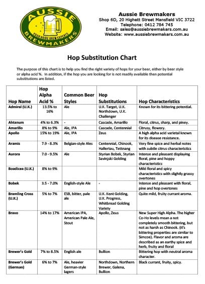 Hop Substitution Chart
